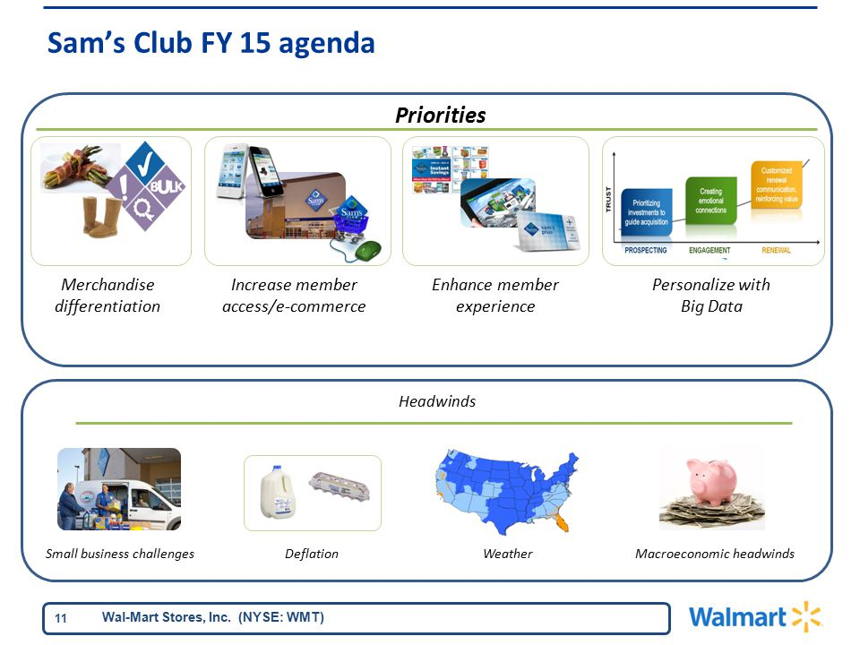Wal-Mart Stores, Inc. (NYSE: WMT) 11 Headwinds Macroeconomic headwindsWeather Priorities Merchandise differentiation Personalize with Big Data Enhance