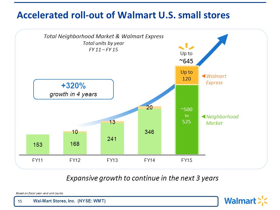 Wal-Mart Stores, Inc. (NYSE: WMT) 15 Accelerated roll-out of Walmart U.S.