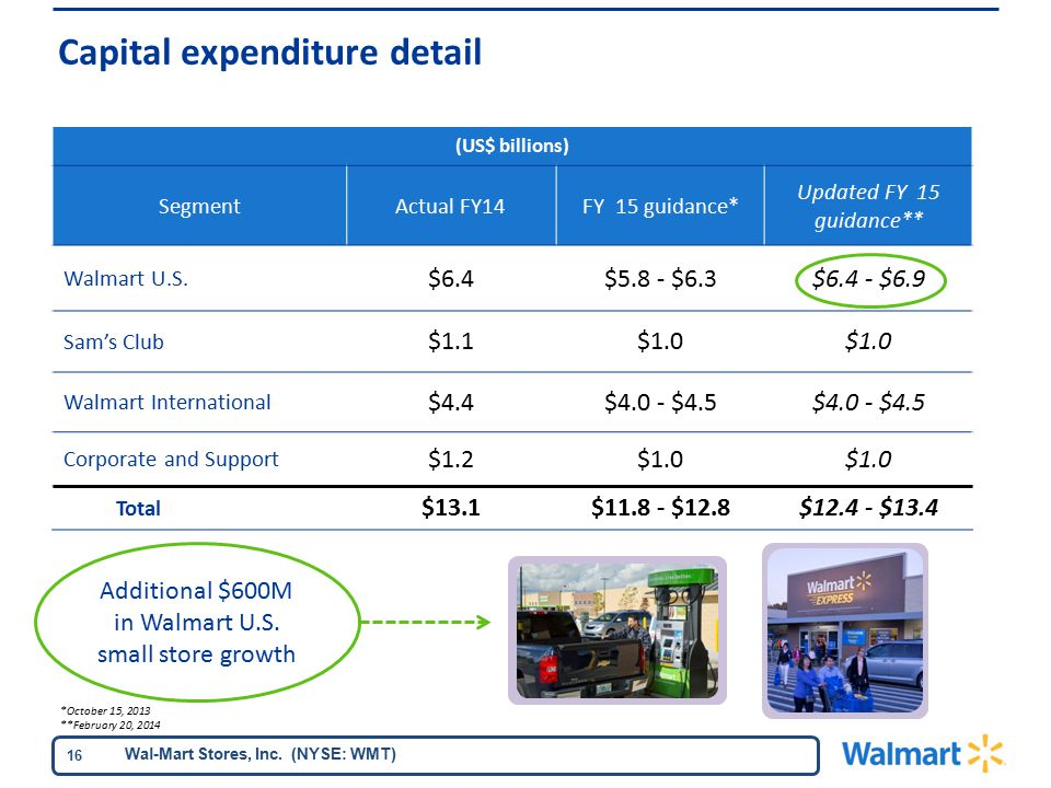 Wal-Mart Stores, Inc. (NYSE: WMT) 16 (US$ billions) SegmentActual FY14FY 15 guidance* Updated FY 15 guidance** Walmart U.S. $6.4$5.8 - $6.3$6.4 - $6.9