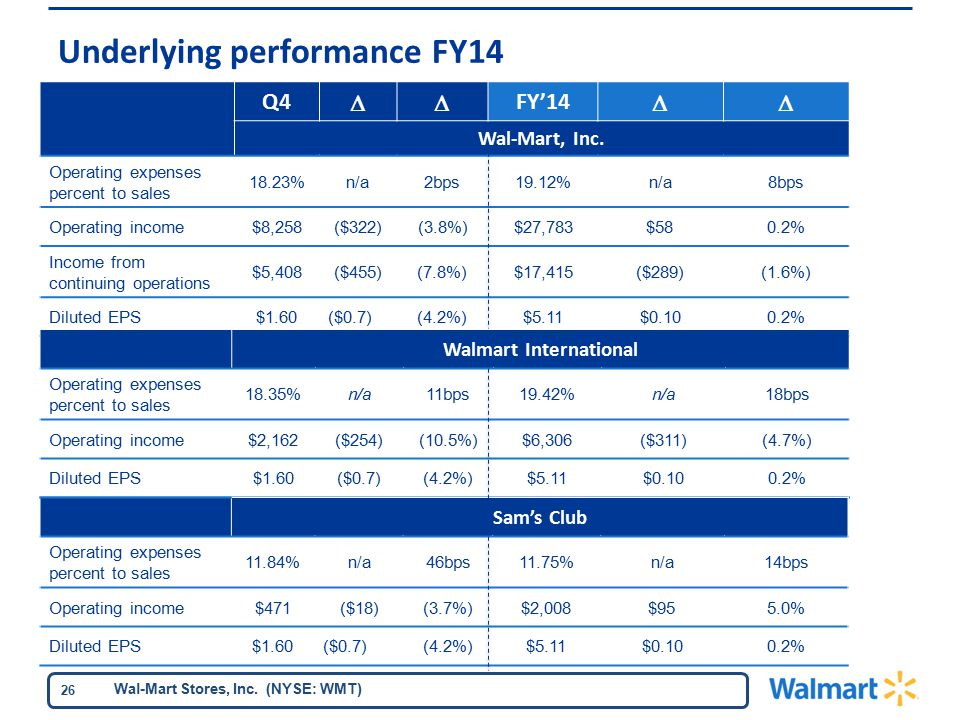 Wal-Mart Stores, Inc. (NYSE: WMT) 26 Underlying performance FY14 Q4  FY'14  Wal-Mart, Inc.