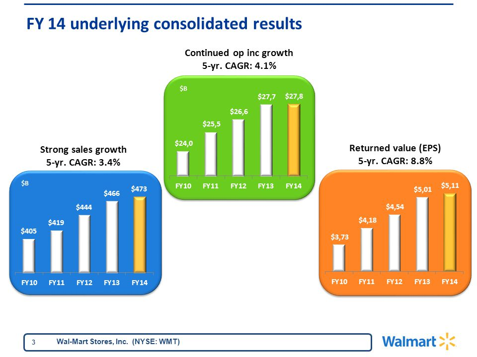 Wal-Mart Stores, Inc. (NYSE: WMT) 3 $B Strong sales growth 5-yr.