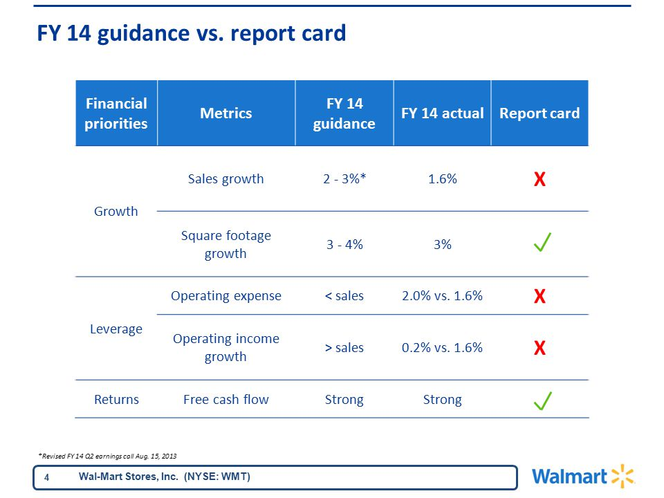 Wal-Mart Stores, Inc. (NYSE: WMT) 4 Financial priorities Metrics FY 14 guidance FY 14 actualReport card Growth Sales growth2 - 3%*1.6% X Square footag
