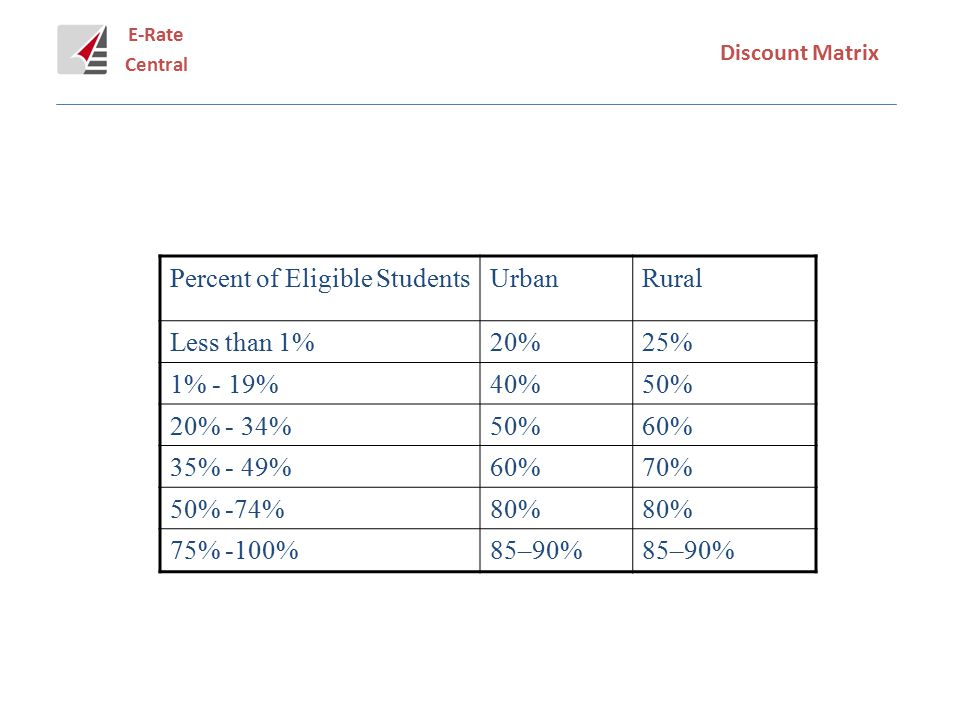 E-Rate Central Discount Matrix Percent of Eligible StudentsUrbanRural Less than 1%20%25% 1% - 19%40%50% 20% - 34%50%60% 35% - 49%60%70% 50% -74%80% 75% -100%85–90%