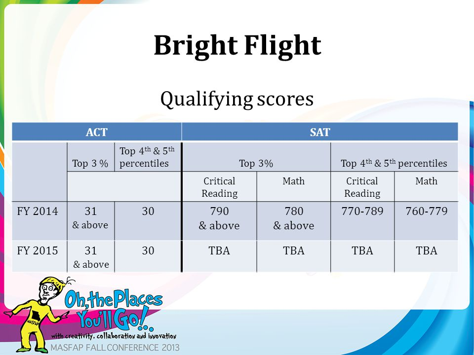 Bright Flight Qualifying scores ACTSAT Top 3 % Top 4 th & 5 th percentilesTop 3%Top 4 th & 5 th percentiles Critical Reading MathCritical Reading Math FY 201431 & above 30790 & above 780 & above 770-789760-779 FY 201531 & above 30TBA