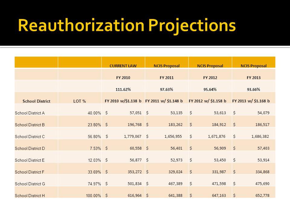 CURRENT LAWNCIS Proposal FY 2010FY 2011FY 2012FY 2013 111.62%97.63%95.64%93.66% School DistrictLOT % FY 2010 w/$1.138 bFY 2011 w/ $1.148 bFY 2012 w/ $1.158 bFY 2013 w/ $1.168 b School District A40.00% $ 57,051 $ 53,135 $ 53,613 $ 54,079 School District B23.80% $ 196,768 $ 183,262 $ 184,912 $ 186,517 School District C56.80% $ 1,779,067 $ 1,656,955 $ 1,671,876 $ 1,686,382 School District D7.53% $ 60,558 $ 56,401 $ 56,909 $ 57,403 School District E12.03% $ 56,877 $ 52,973 $ 53,450 $ 53,914 School District F33.69% $ 353,272 $ 329,024 $ 331,987 $ 334,868 School District G74.97% $ 501,834 $ 467,389 $ 471,598 $ 475,690 School District H100.00% $ 616,964 $ 641,388 $ 647,163 $ 652,778