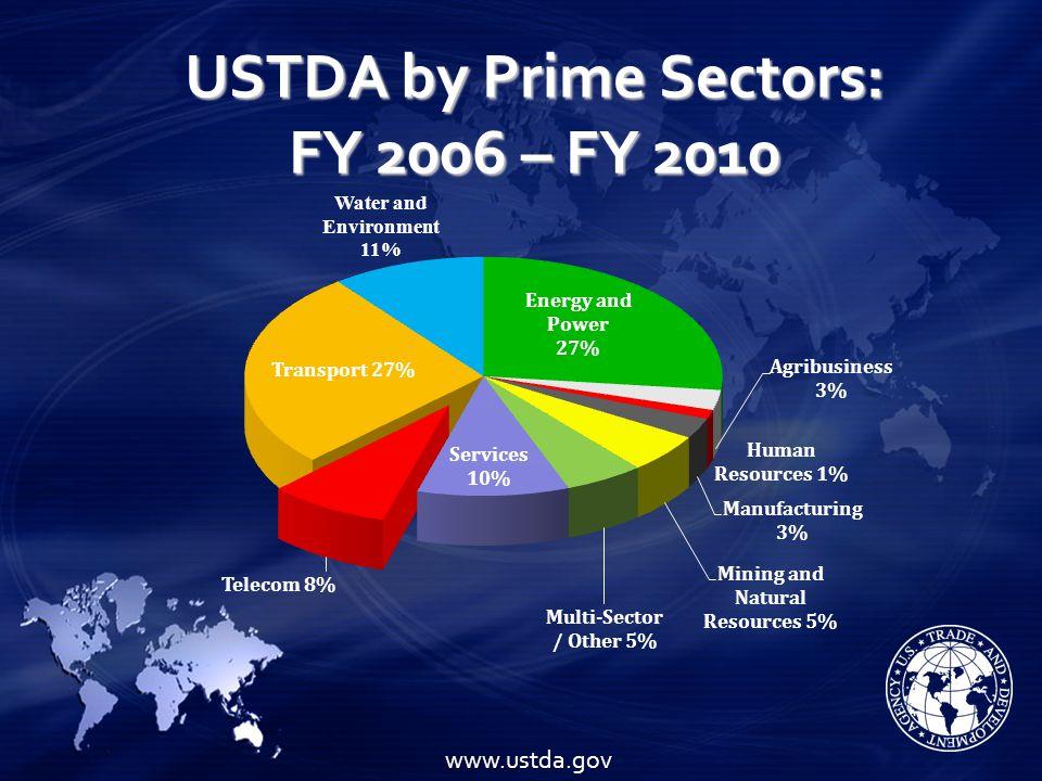 ICT as a Cross Sector: FY 2006 – FY 2010 www.ustda.gov