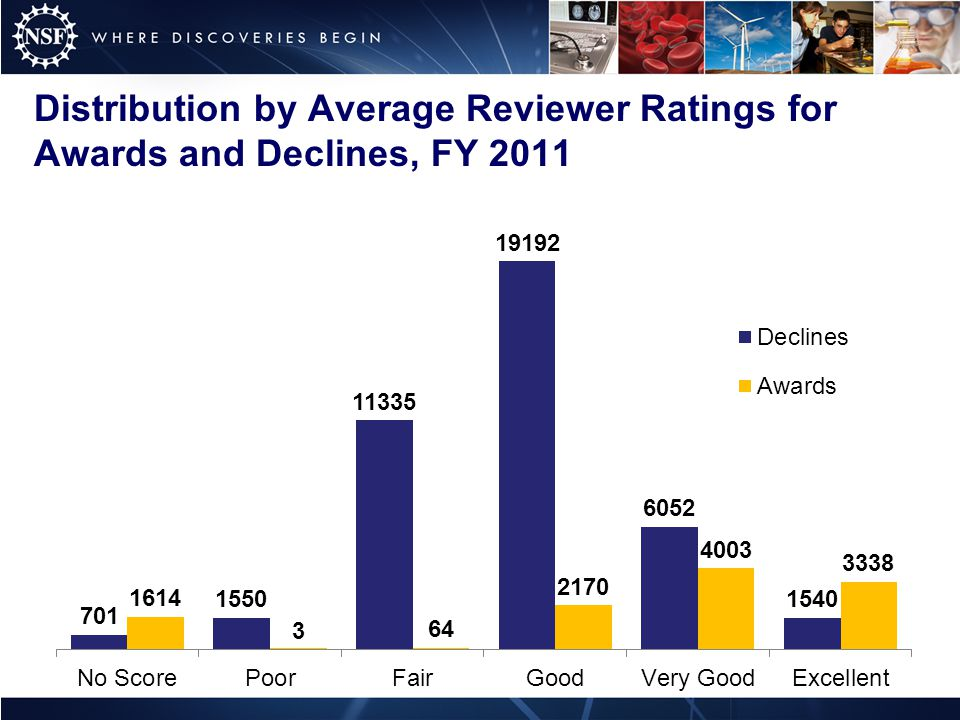 Distribution by Average Reviewer Ratings for Awards and Declines, FY 2011