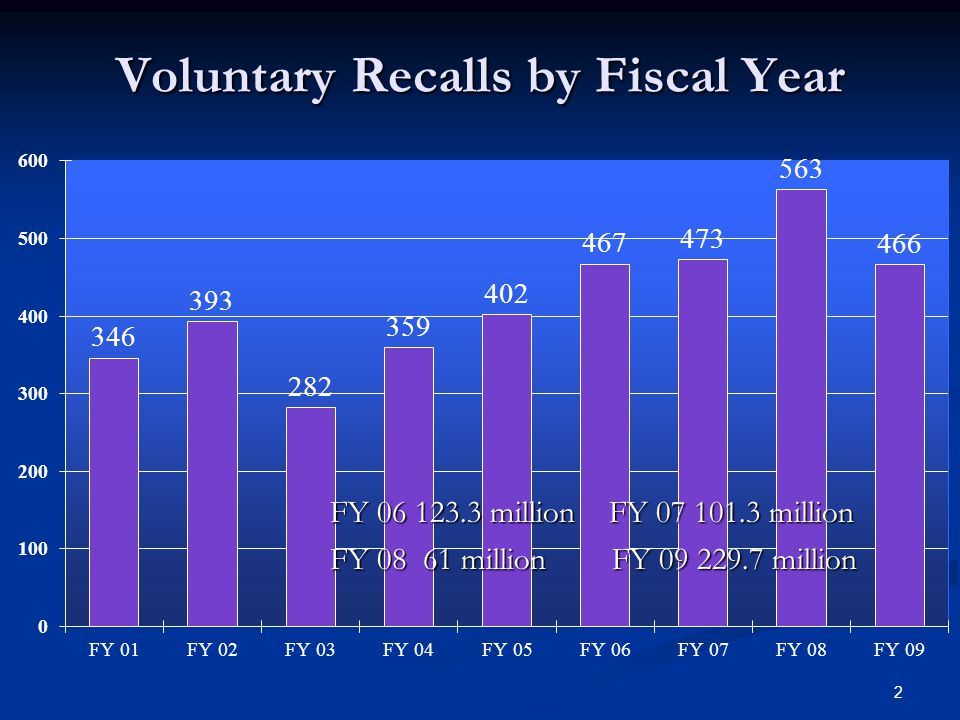 Voluntary Recalls by Fiscal Year 2 FY 06 123.3 million FY 07 101.3 million FY 08 61 million FY 09 229.7 million