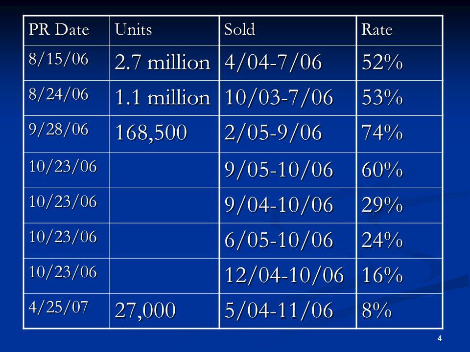 PR Date UnitsSoldRate 8/15/06 2.7 million 4/04-7/0652% 8/24/06 1.1 million 10/03-7/0653% 9/28/06168,5002/05-9/0674% 10/23/069/05-10/0660% 10/23/069/04