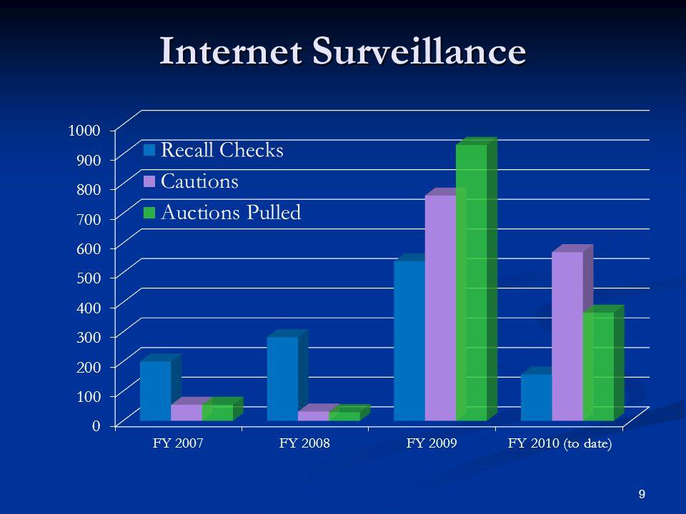 Internet Surveillance 9