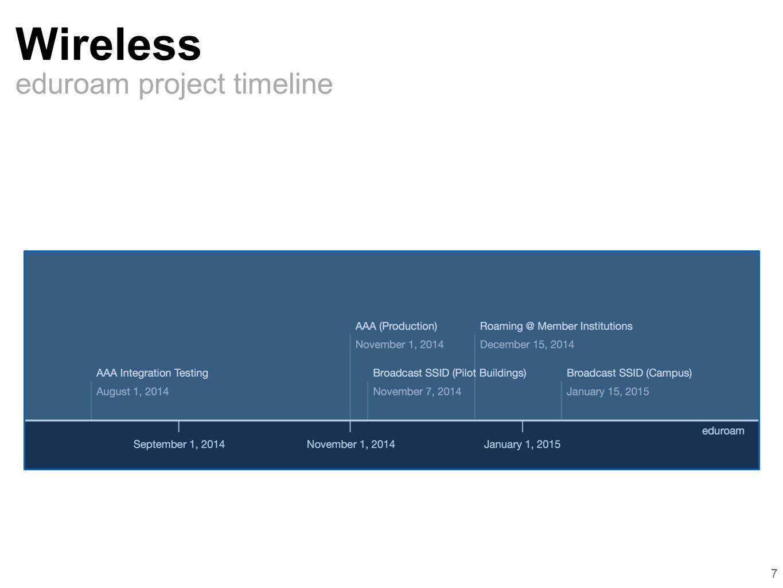 eduroam project timeline Wireless 7