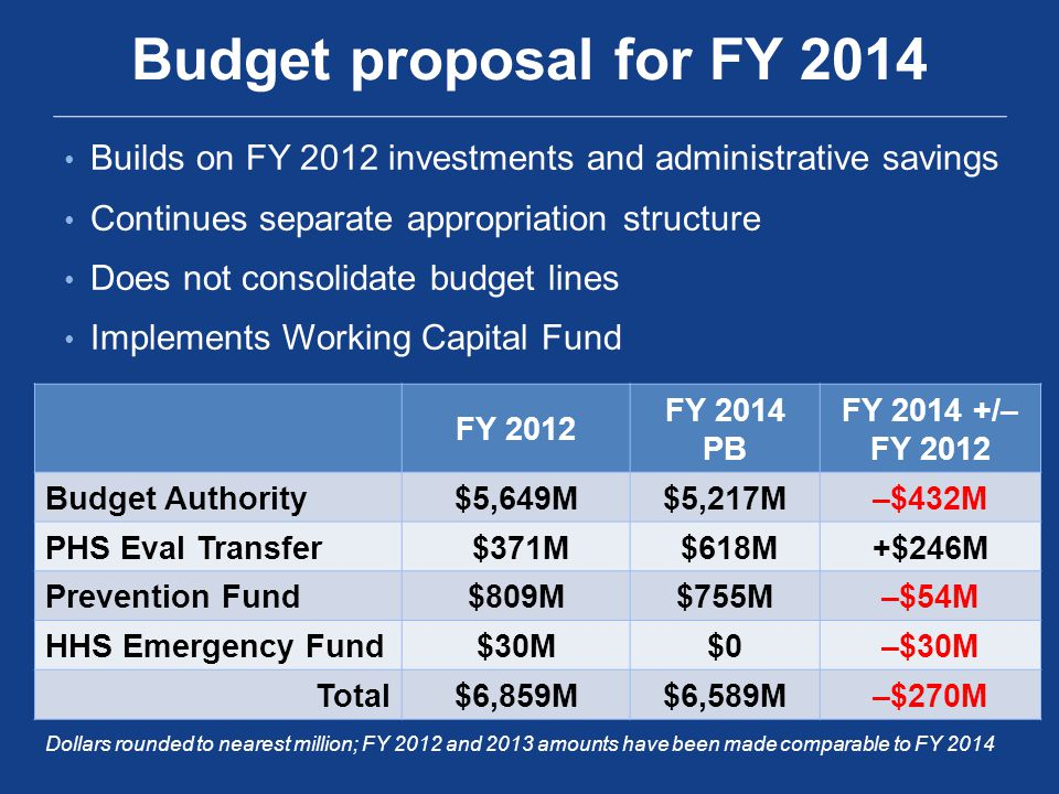Builds on FY 2012 investments and administrative savings Continues separate appropriation structure Does not consolidate budget lines Implements Working Capital Fund Budget proposal for FY 2014 FY 2012 FY 2014 PB FY 2014 +/– FY 2012 Budget Authority$5,649M$5,217M–$432M PHS Eval Transfer $371M $618M+$246M Prevention Fund$809M$755M–$54M HHS Emergency Fund$30M$0–$30M Total$6,859M$6,589M–$270M Dollars rounded to nearest million; FY 2012 and 2013 amounts have been made comparable to FY 2014