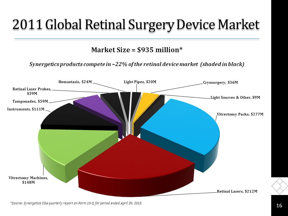 2011 Global Retinal Surgery Device Market 16 *Source: Synergetics USA quarterly report on Form 10-Q for period ended April 30, 2013.