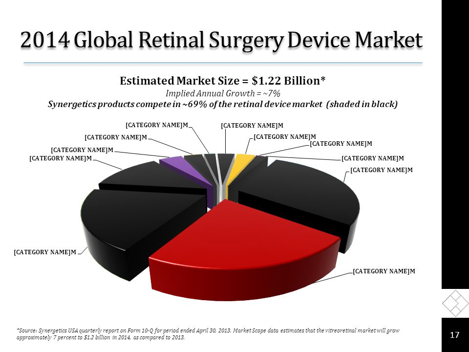 2014 Global Retinal Surgery Device Market 17 Estimated Market Size = $1.22 Billion* Implied Annual Growth = ~7% Synergetics products compete in ~69% of the retinal device market (shaded in black) *Source: Synergetics USA quarterly report on Form 10-Q for period ended April 30, 2013.