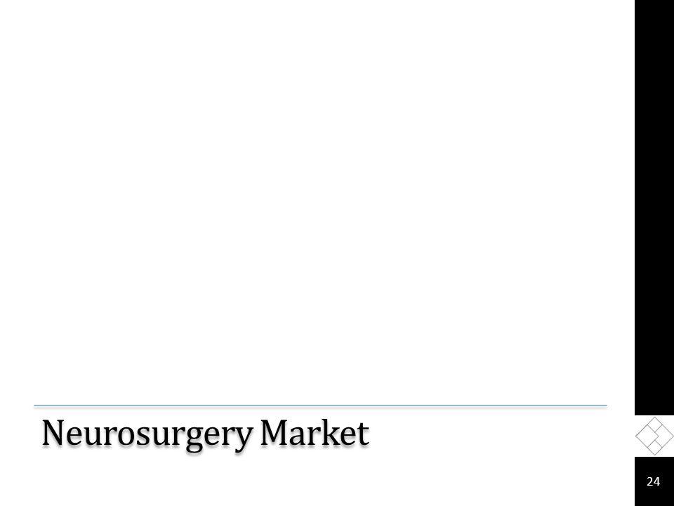 Neurosurgery Market 24