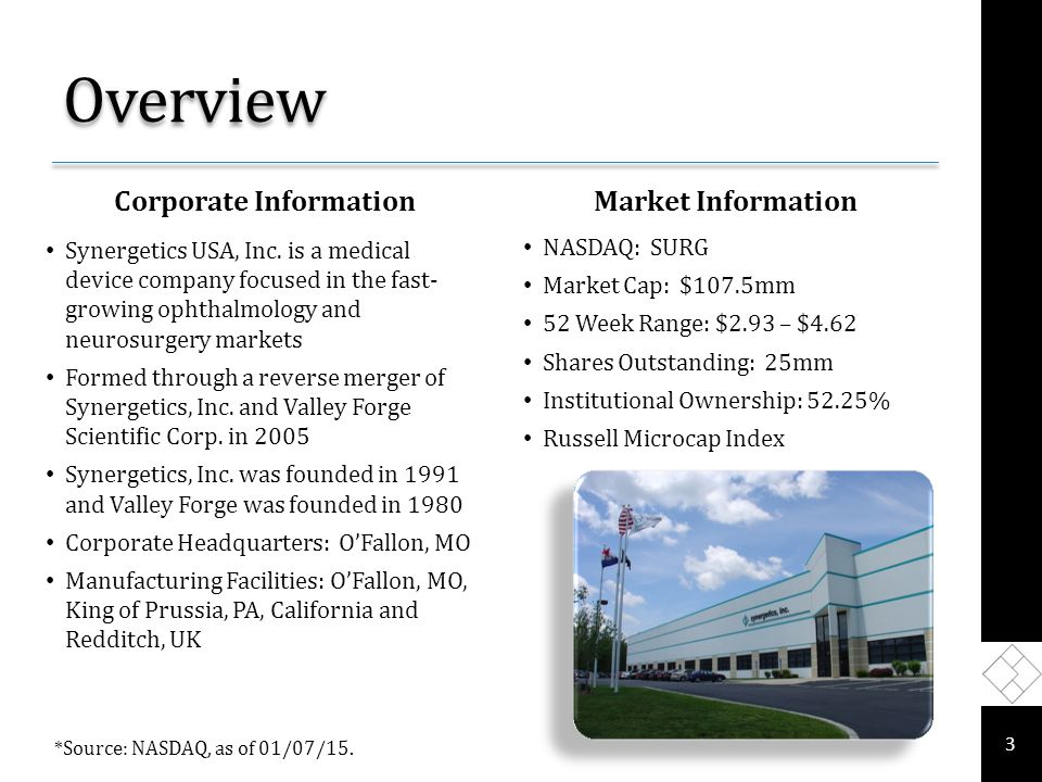 Overview Corporate InformationMarket Information NASDAQ: SURG Market Cap: $107.5mm 52 Week Range: $2.93 – $4.62 Shares Outstanding: 25mm Institutional Ownership: 52.25% Russell Microcap Index 3 Synergetics USA, Inc.