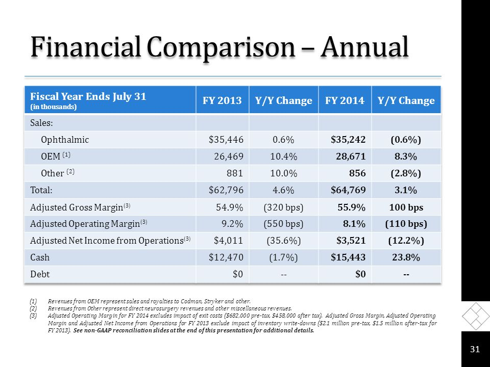 Financial Comparison – Annual 31 (1)Revenues from OEM represent sales and royalties to Codman, Stryker and other.