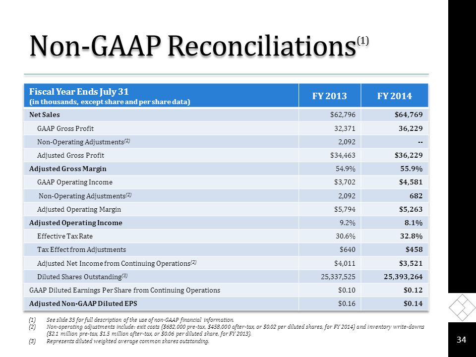Non-GAAP Reconciliations (1) 34 (1)See slide 35 for full description of the use of non-GAAP financial information.