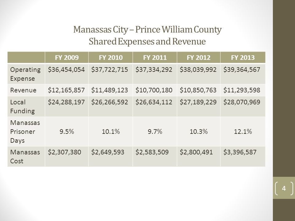 Manassas City – Prince William County Shared Expenses and Revenue FY 2009FY 2010FY 2011FY 2012FY 2013 Operating Expense $36,454,054$37,722,715$37,334,