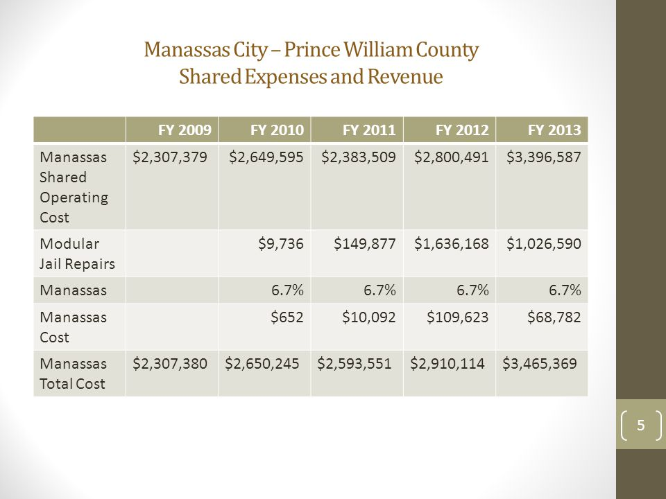 Manassas City – Prince William County Shared Expenses and Revenue FY 2009FY 2010FY 2011FY 2012FY 2013 Manassas Shared Operating Cost $2,307,379$2,649,