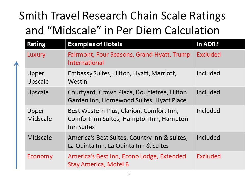 Smith Travel Research Chain Scale Ratings and Midscale in Per Diem Calculation RatingExamples of HotelsIn ADR.