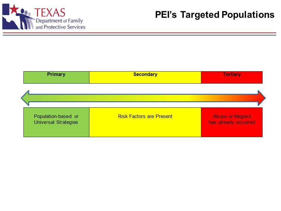 PEI's Targeted Populations