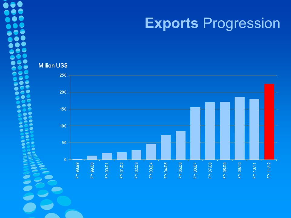 Exports Progression Million US$