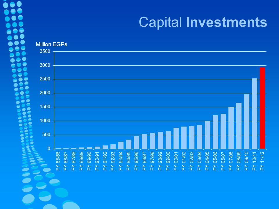 Capital Investments Million EGPs