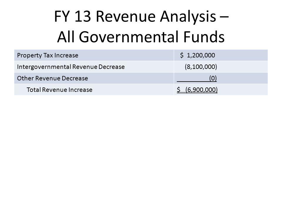 FY 13 Revenue Analysis – All Governmental Funds Property Tax Increase $ 1,200,000 Intergovernmental Revenue Decrease (8,100,000) Other Revenue Decreas