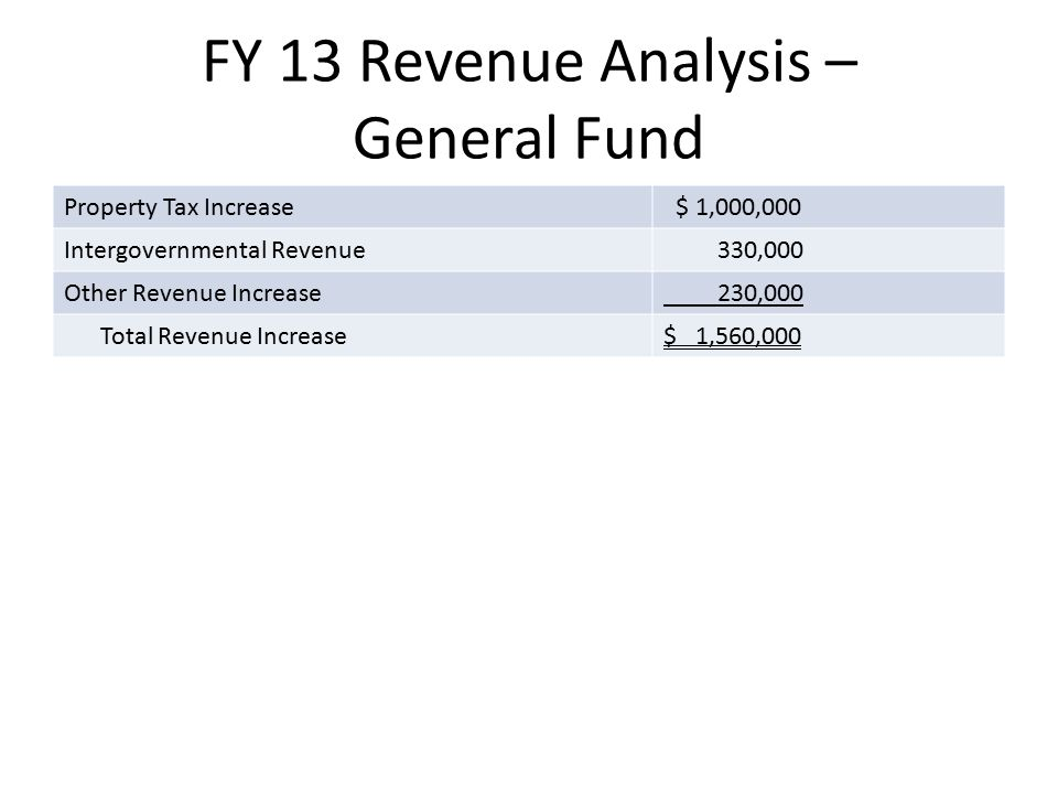FY 13 Revenue Analysis – General Fund Property Tax Increase $ 1,000,000 Intergovernmental Revenue 330,000 Other Revenue Increase 230,000 Total Revenue