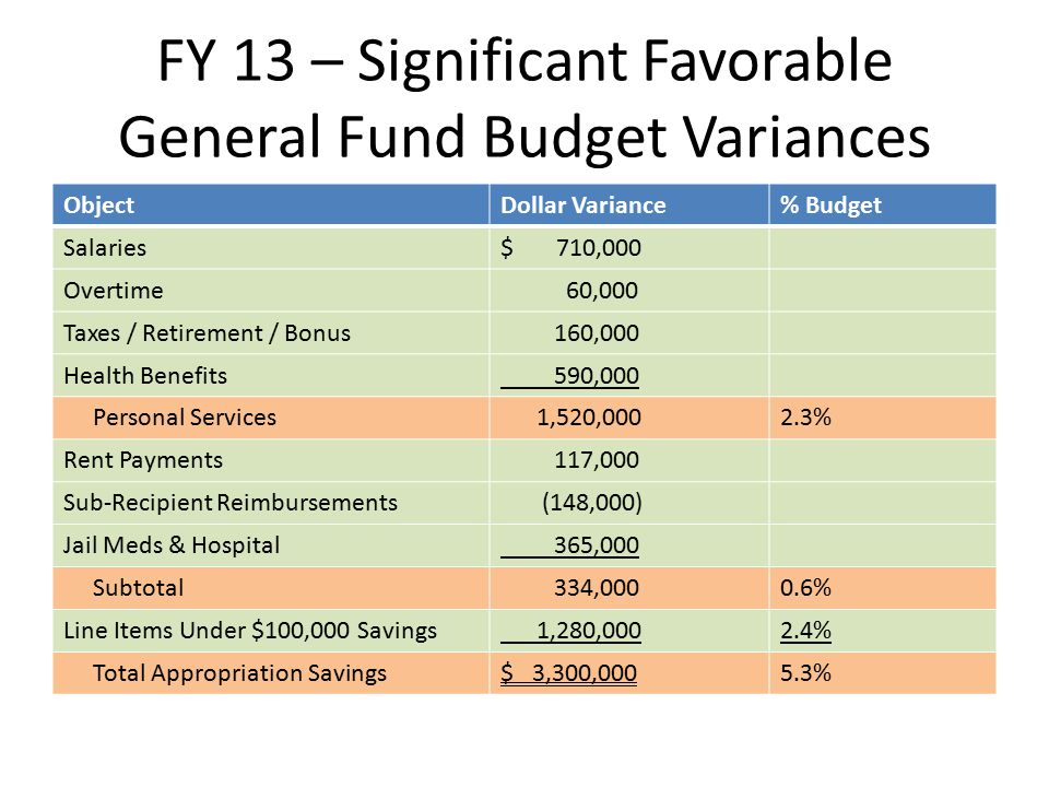 FY 13 – Significant Favorable General Fund Budget Variances ObjectDollar Variance% Budget Salaries$ 710,000 Overtime 60,000 Taxes / Retirement / Bonus