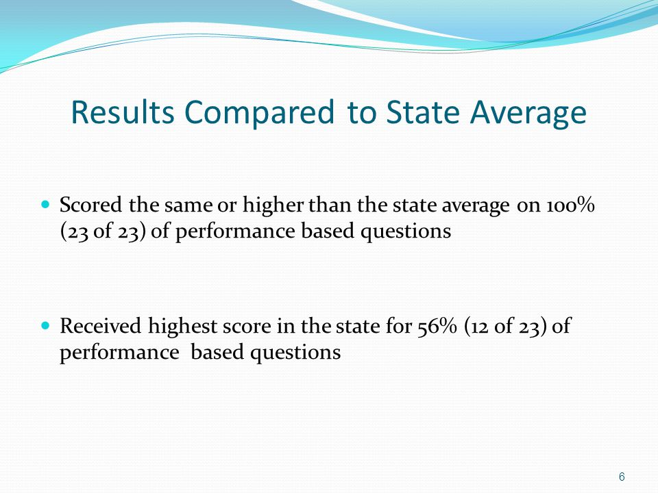 Results Compared to State Average Scored the same or higher than the state average on 100% (23 of 23) of performance based questions Received highest score in the state for 56% (12 of 23) of performance based questions 6
