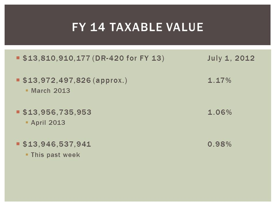  $13,810,910,177 (DR-420 for FY 13)July 1, 2012  $13,972,497,826 (approx.)1.17%  March 2013  $13,956,735,9531.06%  April 2013  $13,946,537,9410.98%  This past week FY 14 TAXABLE VALUE