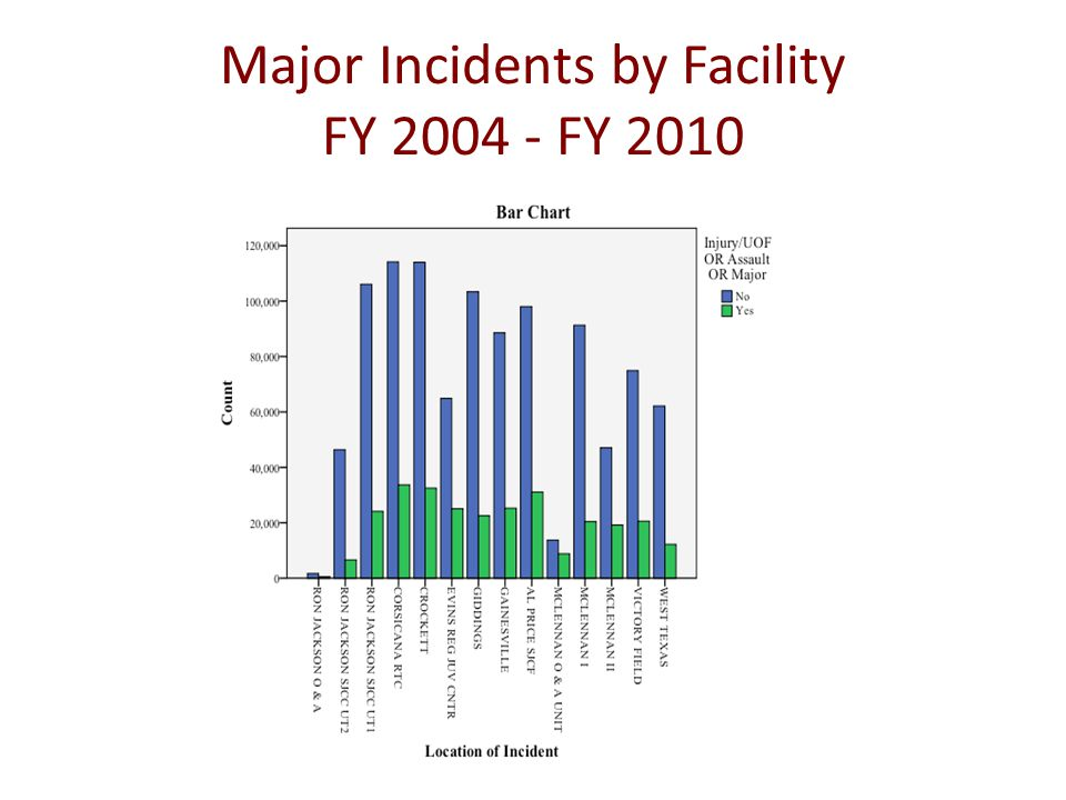 Major Incidents by Facility FY 2004 - FY 2010