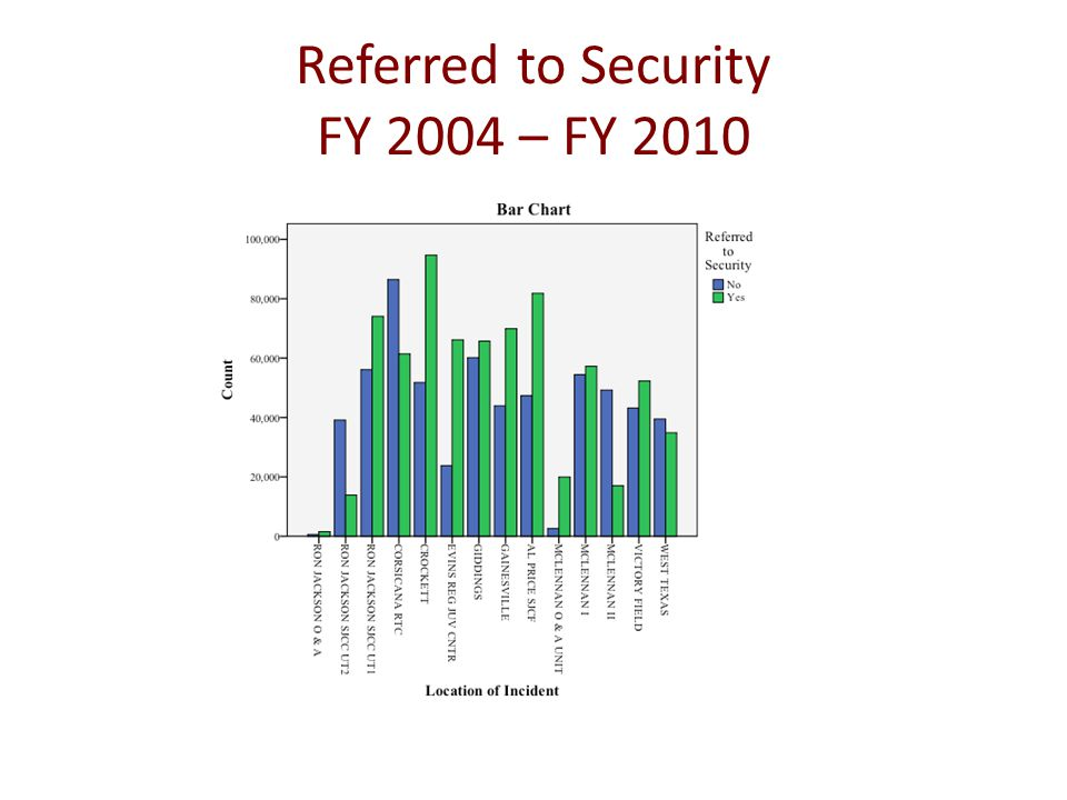 Referred to Security FY 2004 – FY 2010