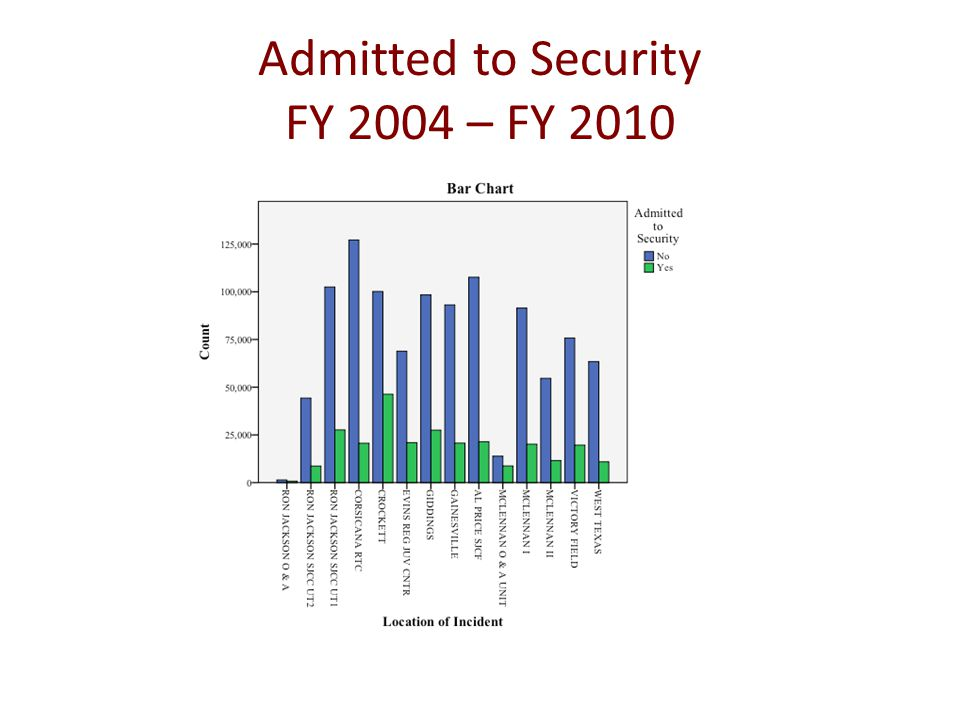 Admitted to Security FY 2004 – FY 2010