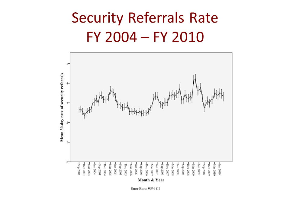 Security Referrals Rate FY 2004 – FY 2010