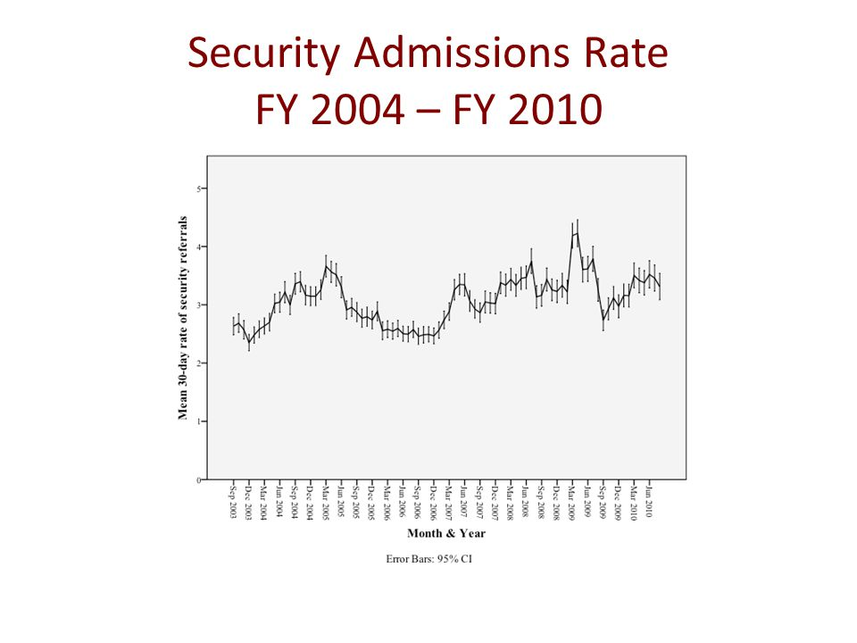Security Admissions Rate FY 2004 – FY 2010