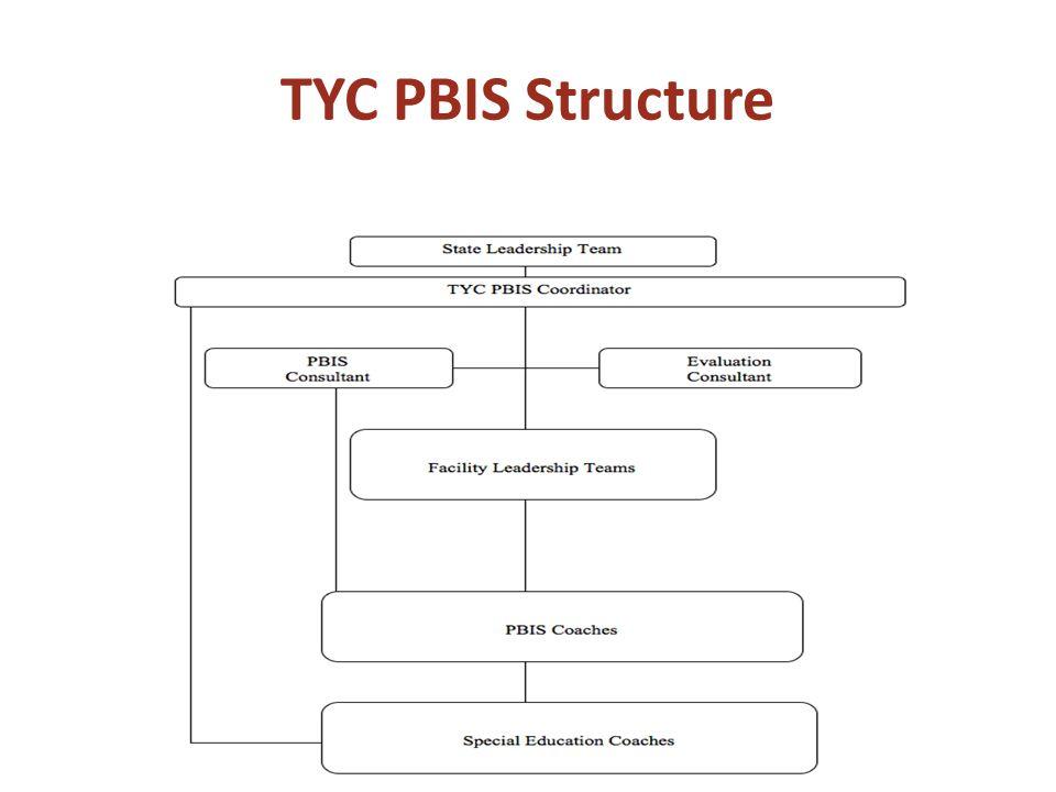 TYC PBIS Structure