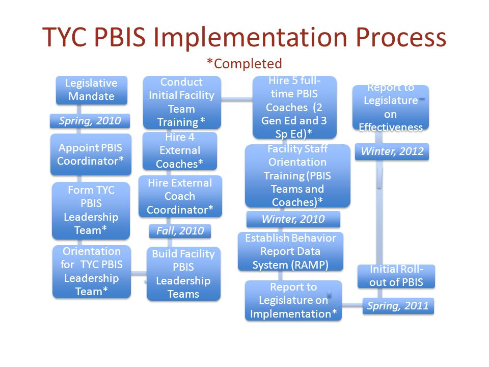 TYC PBIS Implementation Process *Completed Legislative Mandate Spring, 2010 Appoint PBIS Coordinator* Form TYC PBIS Leadership Team* Orientation for TYC PBIS Leadership Team* Build Facility PBIS Leadership Teams Fall, 2010 Hire External Coach Coordinator* Hire 4 External Coaches* Conduct Initial Facility Team Training * Hire 5 full- time PBIS Coaches (2 Gen Ed and 3 Sp Ed)* Facility Staff Orientation Training (PBIS Teams and Coaches)* Winter, 2010 Establish Behavior Report Data System (RAMP) Report to Legislature on Implementation* Spring, 2011 Initial Roll- out of PBIS Winter, 2012 Report to Legislature on Effectiveness