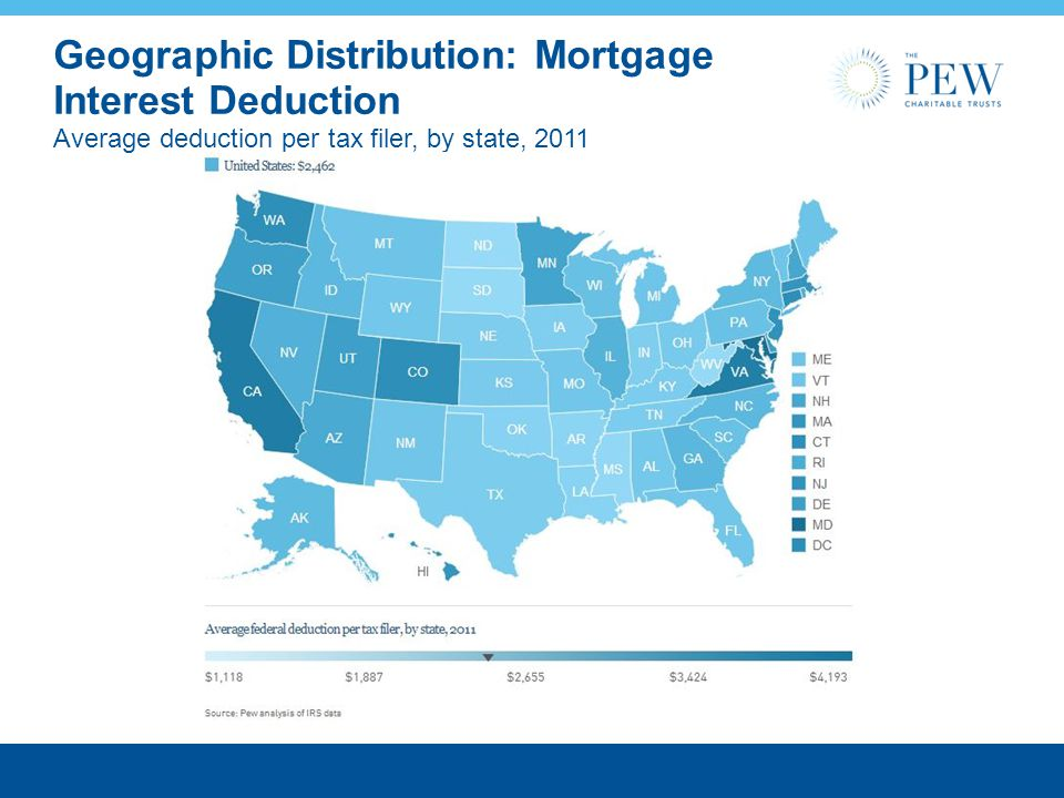 Geographic Distribution: Mortgage Interest Deduction Average deduction per tax filer, by state, 2011