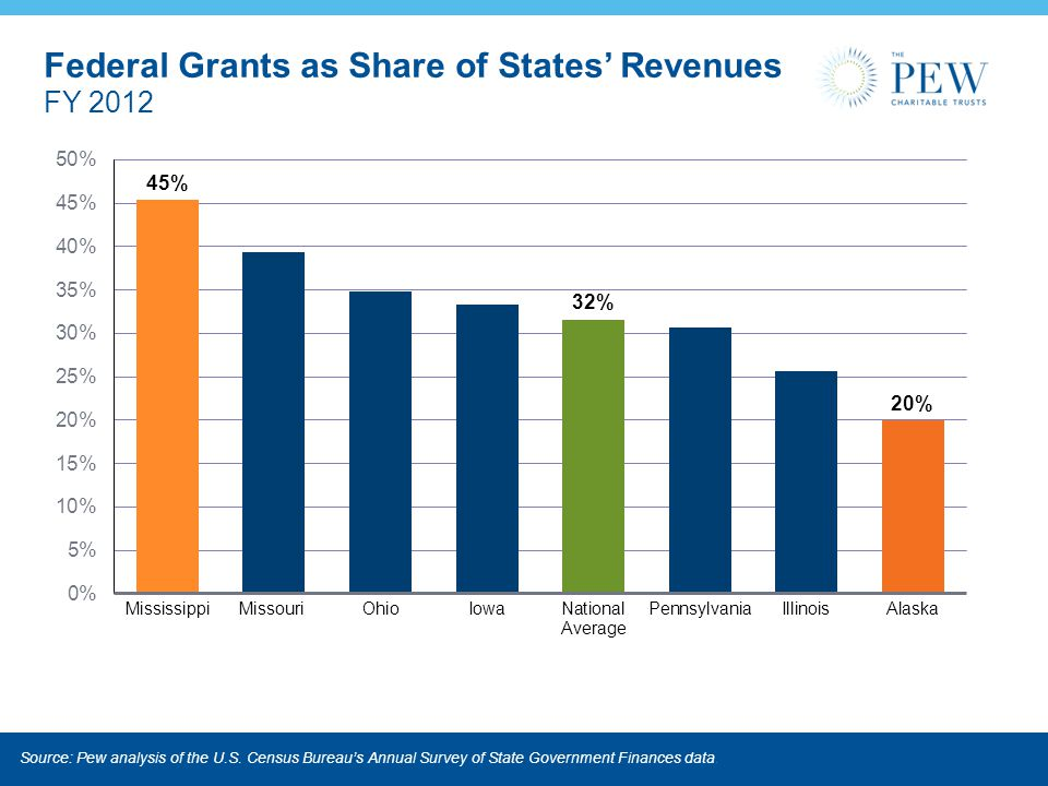 Federal Grants as Share of States' Revenues FY 2012 Source: Pew analysis of the U.S.