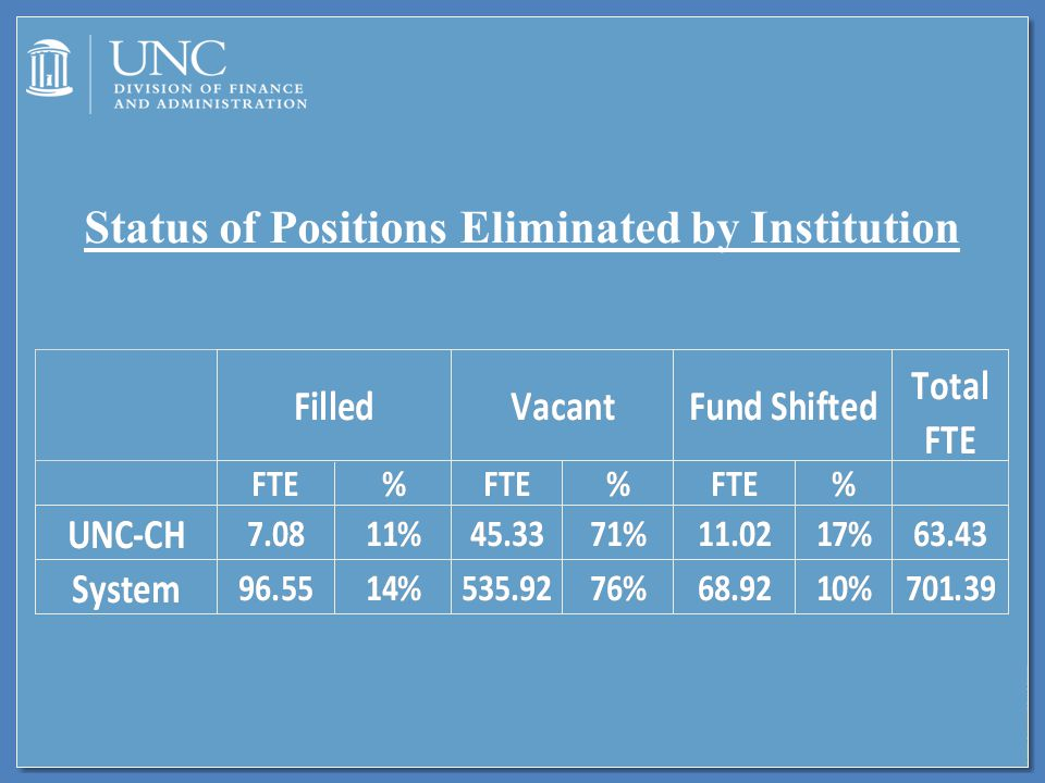 Status of Positions Eliminated by Institution