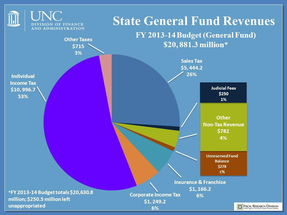 * FY 2013-14 Budget totals $20,630.8 million; $250.5 million left unappropriated Unreserved Fund Balance $278 1 % Other Non-Tax Revenue $782 4% Individual Income Tax $10, 996.7 53% State General Fund Revenues FY 2013-14 Budget (General Fund) $20, 881.3 million* Other Taxes $715 3% Insurance & Franchise $1, 166.2 6% Corporate Income Tax $1, 249.2 6% Judicial Fees $250 1%
