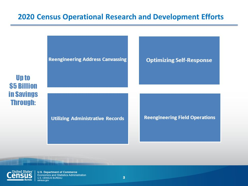 2020 Census Operational Research and Development Efforts Reengineering Field Operations Optimizing Self-Response Utilizing Administrative Records Reen