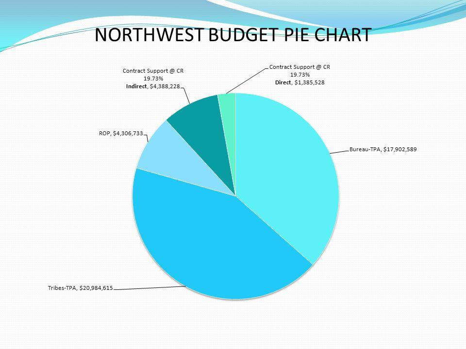 NORTHWEST BUDGET PIE CHART