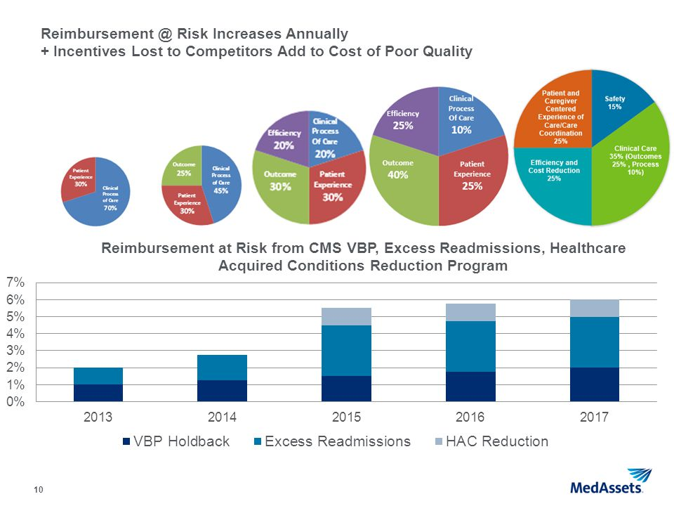 10 Reimbursement @ Risk Increases Annually + Incentives Lost to Competitors Add to Cost of Poor Quality