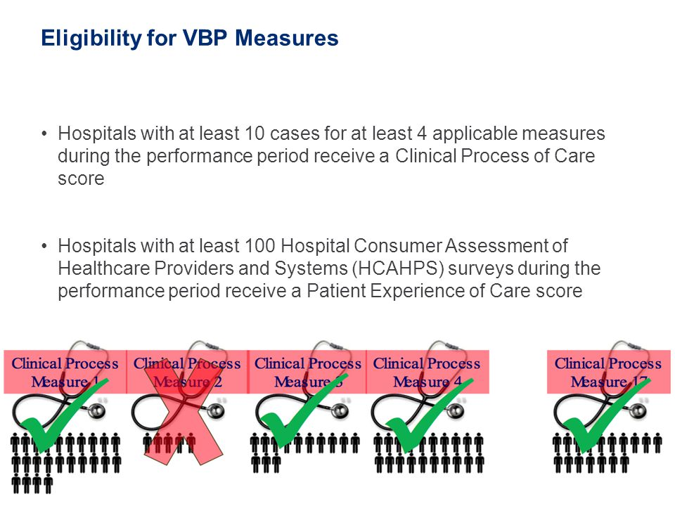 14 Eligibility for VBP Measures Hospitals with at least 10 cases for at least 4 applicable measures during the performance period receive a Clinical P