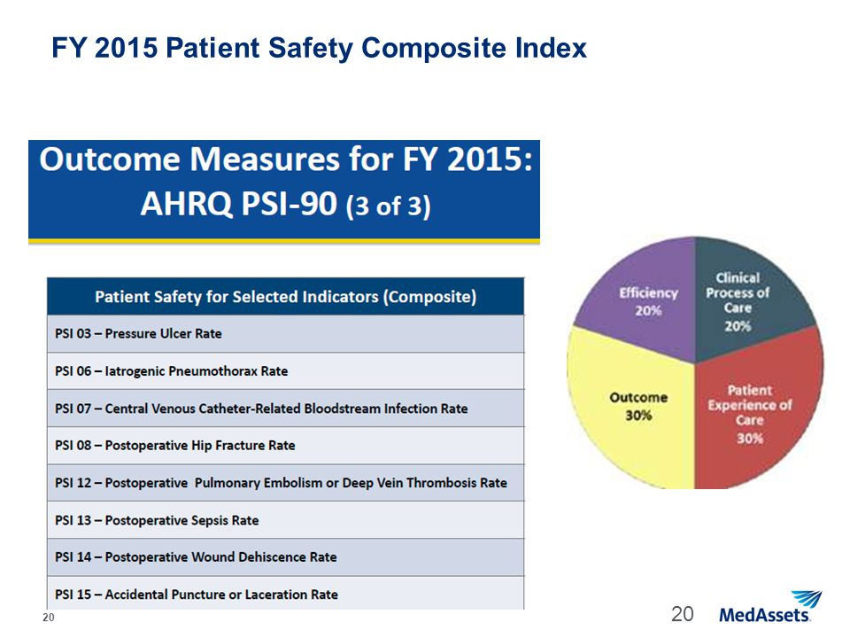 20 FY 2015 Patient Safety Composite Index 20
