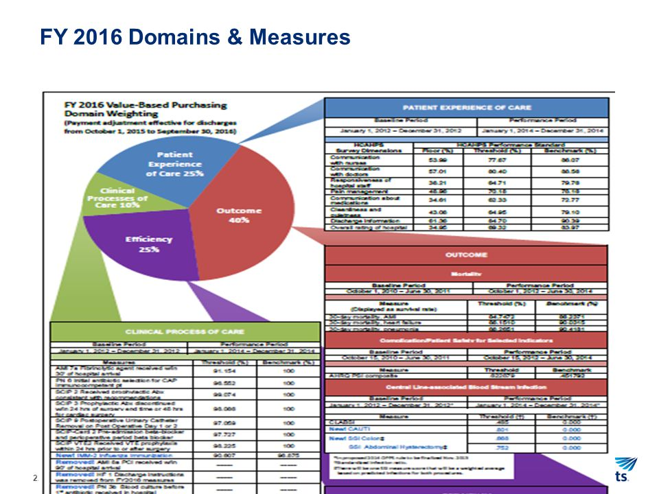 22 FY 2016 Domains & Measures 22